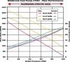 Edelbrock 120 GPH Victor EFI Fuel Pump High Pressure / High Volume